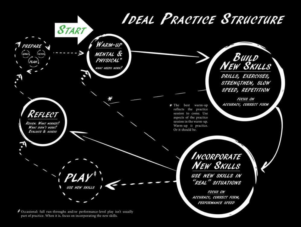 The-Practice-Cycle-2