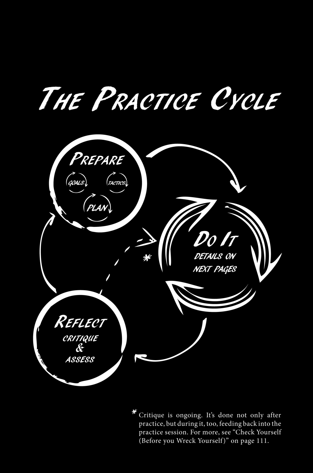 ThePracticeCycle.png